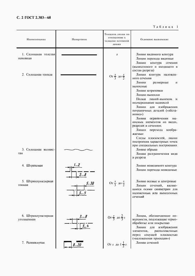 Ескд. Общие правила оформления чертежей. (лекция 1. 1.