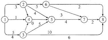 простой образец сетевого графика
