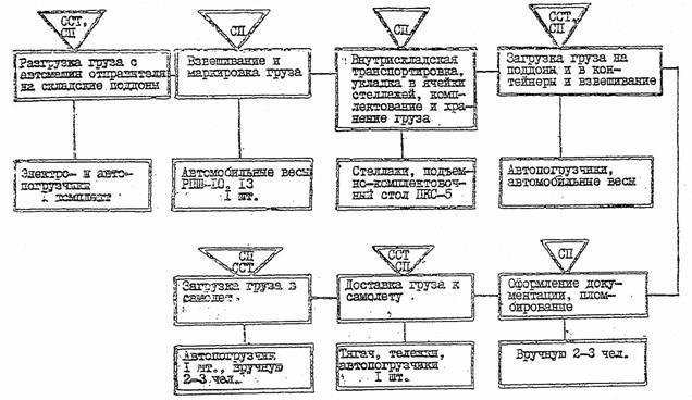 схема взаимосвчзи кондитер цеха