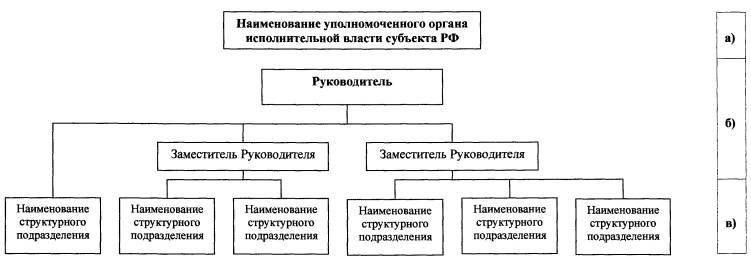 Схема органов власти субъектов рф фото 608
